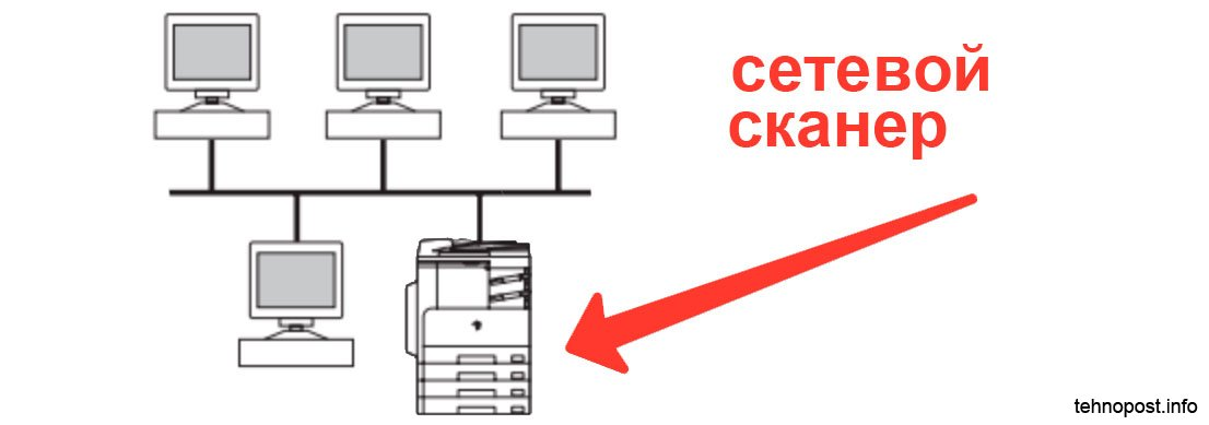 Схема сетевого подключения для