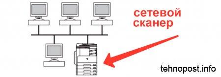 Схема сетевого подключения для сетевого сканера